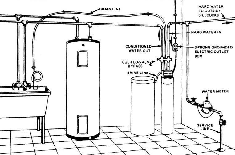 Ce Este Un Dedurizator Si Cum Functioneaza Molecula H2o