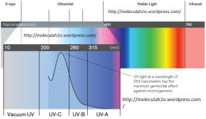 razele_ultraviolete