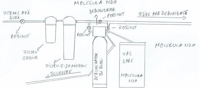 schema_instalare_dedurizator